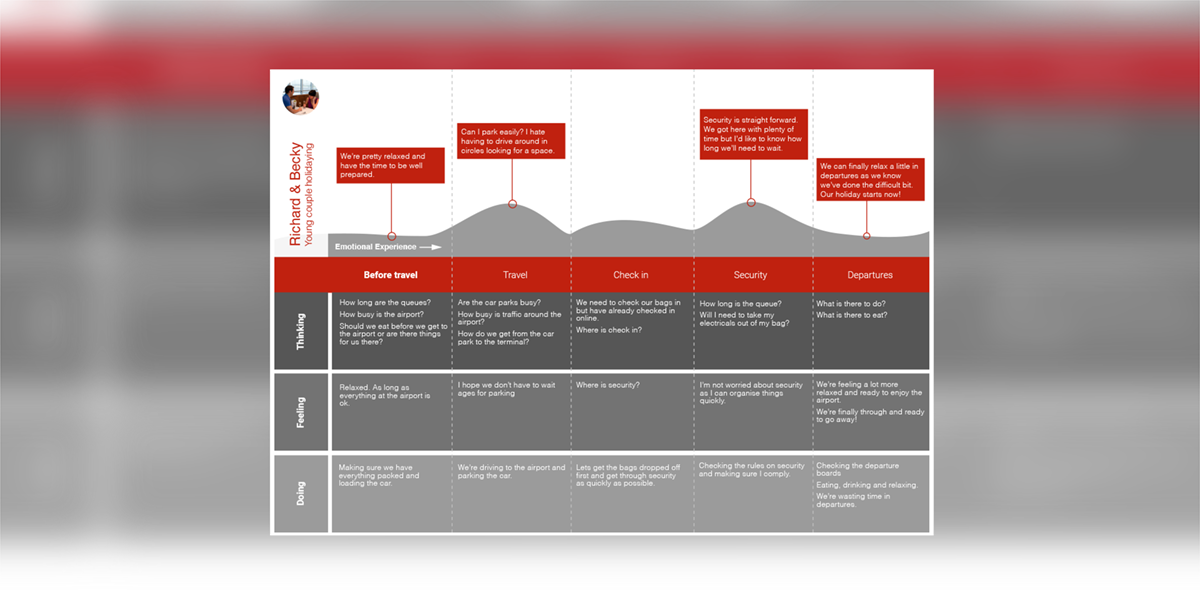 user journey maps